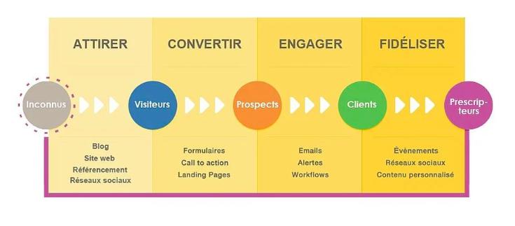 Inbound marketing pour un site B2B